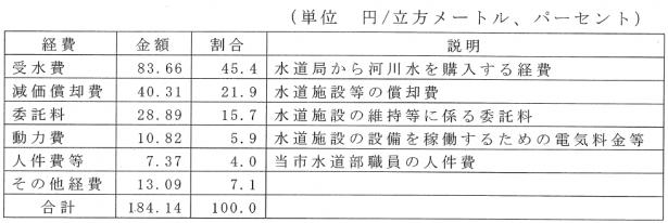 H27武蔵野市給水原価