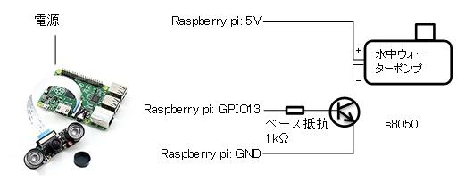 システム構成図4